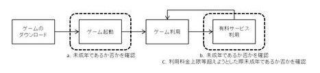 关于游戏服务使用之循环图
