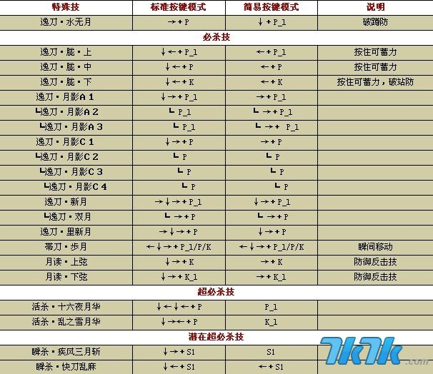 拳皇1.8绝招表_拳皇wing1.85出招表 包括伊格尼斯,大蛇(10)