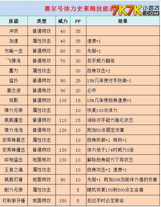 史莱姆/赛尔号体力史莱姆_赛尔号体力史莱姆技能表_7k7k赛尔号(2)