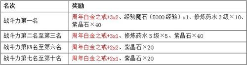 7k7k弹弹堂3 12月19日合服公告