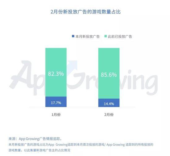 App Growing发布《2019年2月份手游买量市场分析》
