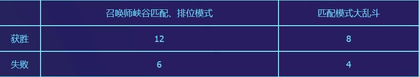 LOL2019电玩门票活动介绍