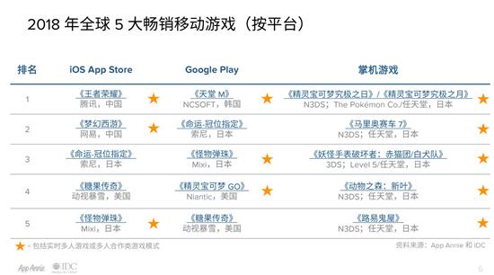 App Annie 2018年游戏市场回顾 《王者荣耀》居iOS畅销头名