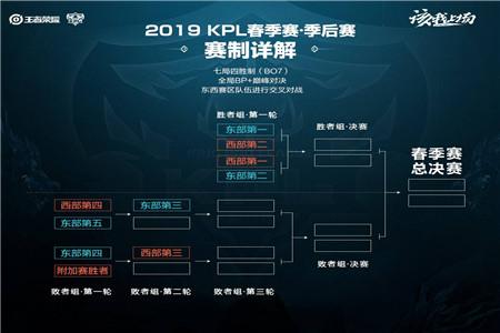 KPL春季赛常规赛赛程赛制详解